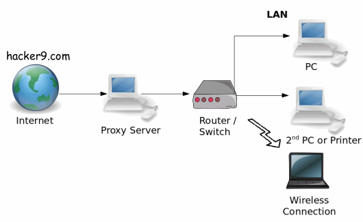 Create your own Proxy Server site and Access Blocked Websites at college school office proxy sites 2010 2011