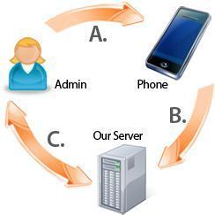 working of Mobile phone Tapping