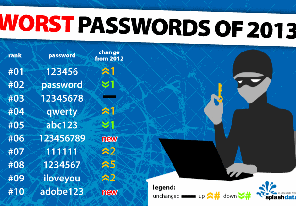 list of common Passwords-2013