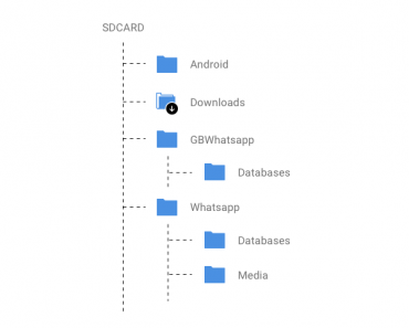Dual whatsapp trick - GB whatsapp latest