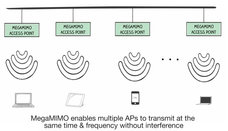 megaMIMO wifi Hardware