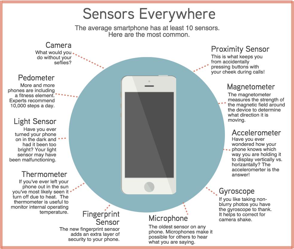 smartphone sensor exploit