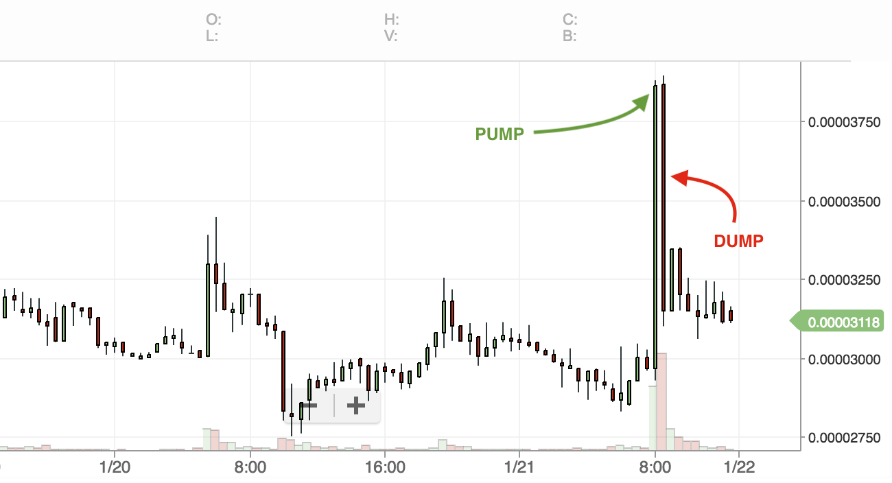 pump and dump coin graph