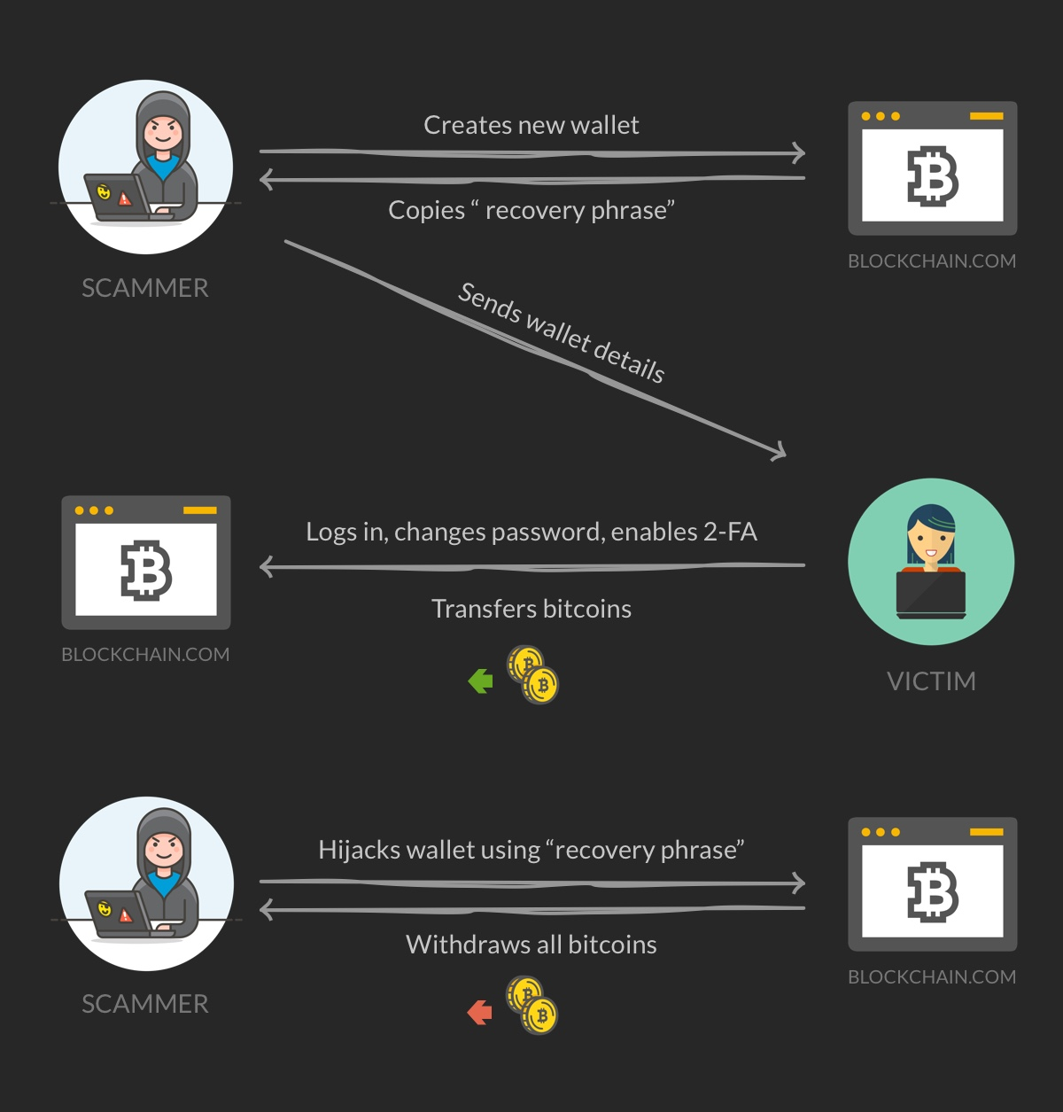 how bitcoin wallet hacking works